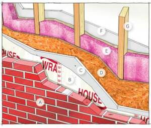 SLOW BURN: A properly assembled wood-frame wall can significantly slow a fire's progress. One common exterior wall assembly includes: A) the finish cladding; B) housewrap; C) 5/8-inch Type X gypsum wallboard; D) a minimum 15/32-inch sheet of APA-rated Exposure 1 plywood or OSB; E) mimimum R-13 glass fiber insulation faced with Kraft paper or vapor-retarding foil; F) 5/8-inch Type X drywall hung vertically; and G) standard wall studs placed 16 inches on center.