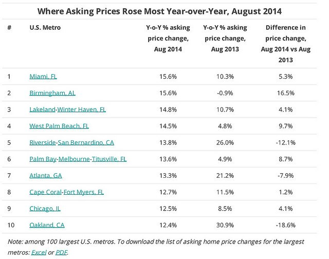 The Top 10 Markets for Asking Prices