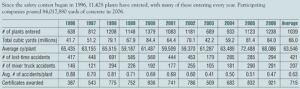 NRMCA Safety Contest Results Trends, 1996-2006