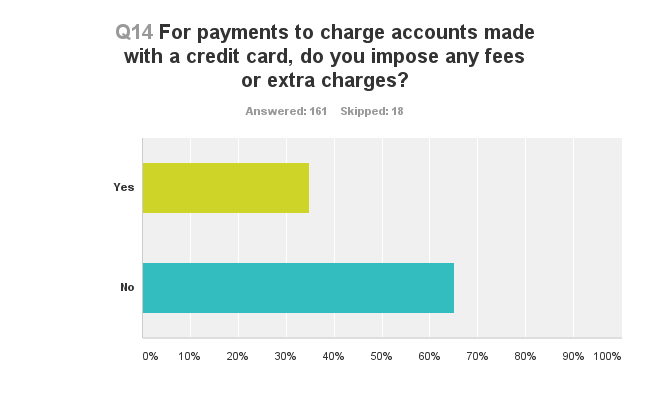 2016 ProSales Credit Card survey slide showing whether dealers impose charges.
