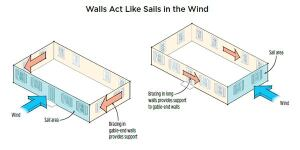 "A wall running perpendicular to the wind direction acts like a big sail (blue area), while the walls running parallel provide resistance. Short walls need enough bracing to resist the forces against the large ""sail"" area created by the longer wall (left), and vice versa."