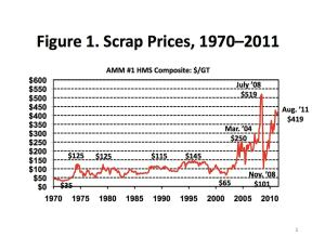 From 1970 to 2004, U.S. scrap steel prices varied only by $100 per ton. In 2004, scrap prices rose to unprecedented levels and remain high compared to the historical average.