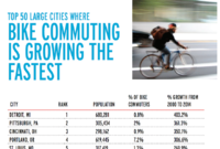 Fastest-Growing--and Biggest--Markets for Bike Commuting