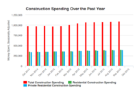 Private Residential Construction Spending Up in October