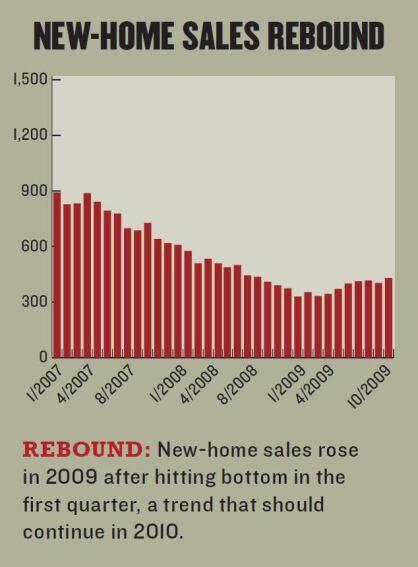 2010 Housing Forecast