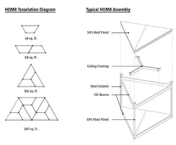 HOMB system diagram and assembly