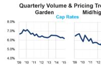 Sales Rise, Cap Rates Fall in 1Q
