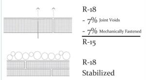 Single-layer mechanically fastened roof systems are up to 15 percent less energy efficient than double layer systems with offset joints.