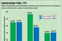 Commercial Construction Holds Up