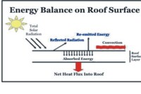Cool roofs become a roofing hot button