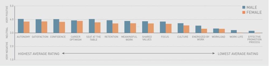 Metrics of success in the architecture profession