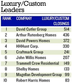 HIGH-CLASS SPECIALISTS: While most of these companies build other products, David Cutler Group and David Powers Homes build solely high-end homes.  The other four companies rounding out the top six, build at least 60% luxury/custom homes.