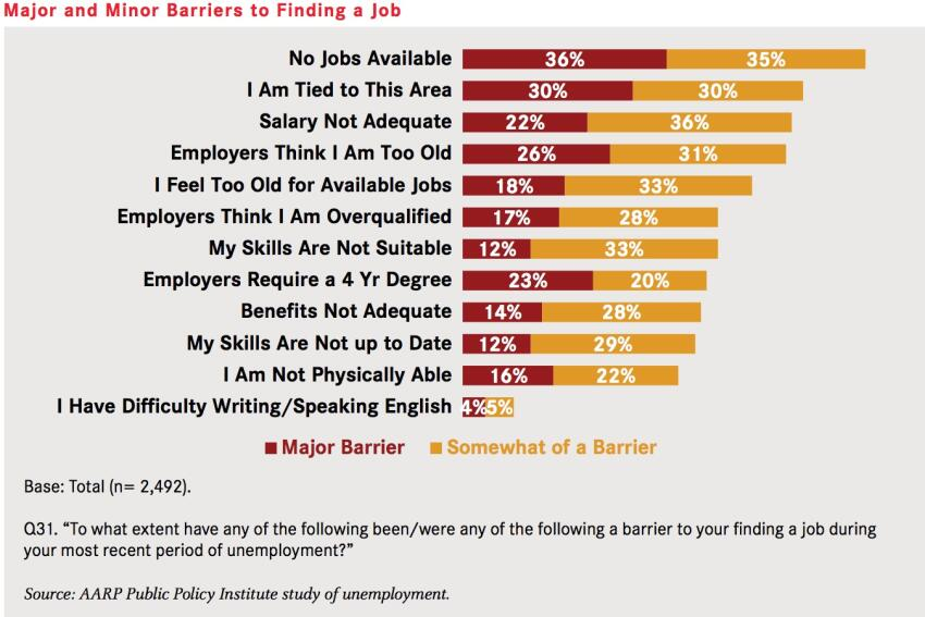 Over-50 Workers Face New Job Challenges