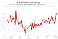 Construction Job Openings Dip in April