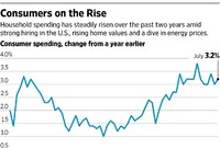 Second-Half Momentum: Incomes and Spending Rise in July