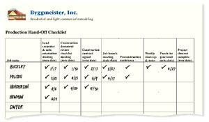 For a successful outcome, every job must pass a series of critical milestones; this checklist, filled out by the author's production manager, monitors the process.