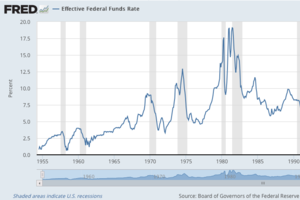 How Housing Costs Affect Interest Rates