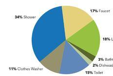 EPA Releases New Water Data