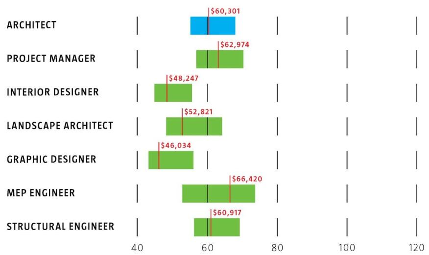 Character Designer Salary Ranges : What you re making or should be in  architect