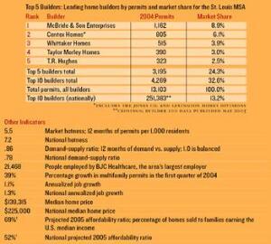 Hotness Ranking: 58 (of 75 markets)