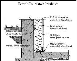 Q&A: How to Retrofit Foundation Insulation