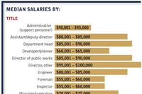 2012 salary survey: Looks better than it feels