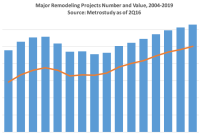 Remodeling's Future Forecast: Project Counts and Expenditures Through 2019