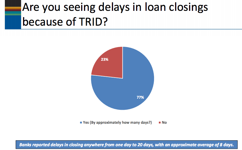 The American Bankers Association surveyed 548 bankers about TRID. More than three-quarters said the new regulations delayed loan closings.