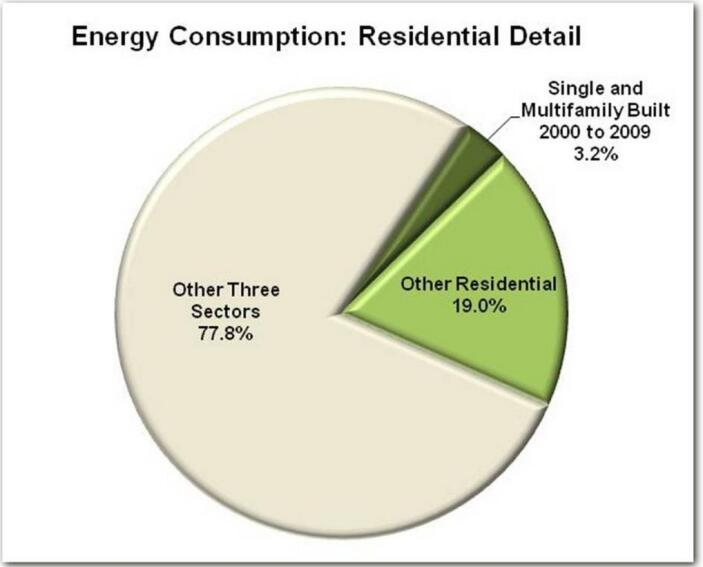 Newer Homes Cut Greenhouse Gases