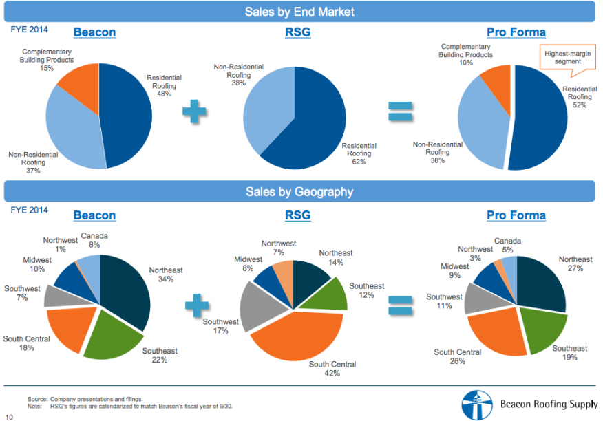 Beacon Roofing report on it and RSG's sales