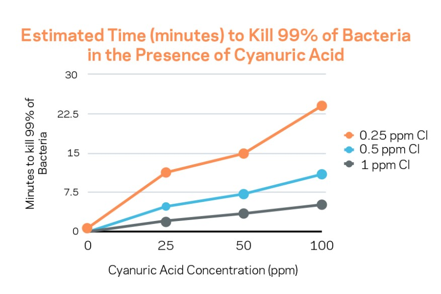 "Data for this chart comes from Anderson, J.R., ""A Study of the Influence of Cyanuric Acid on the Bactericidal Effectiveness of Chlorine,"" American Journal of Public Health, Oct, 1965."