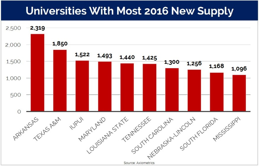 Axiometrics data on the top ten new supply markets for privately-owned purpose-built student housing in 2016.