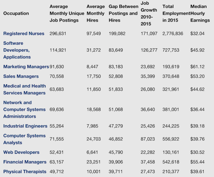 Top 11 career fields based on the spread between job postings and hires.