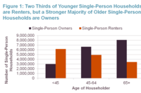 Going Solo: The Rise of the Single-Person Household
