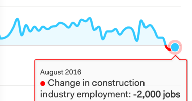 ADP: Construction Loses Jobs for Third Month