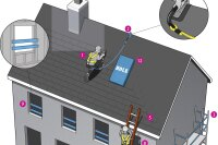 Buckle Up: How to Stay Current on Fall Protection Rules