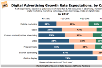 Mobile and Social Advertising Expected to Continue Strong Growth in 2017