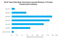 Majority of Construction Worker Injury Cases Occur on Monday