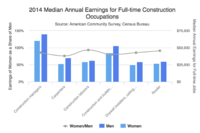 Data Dive: Where Women Stand in Construction