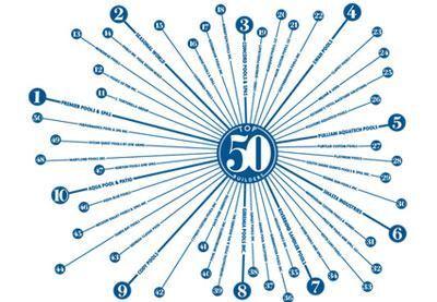 Top 50 Builders 2012