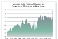 New-Home Loan Rates Dip