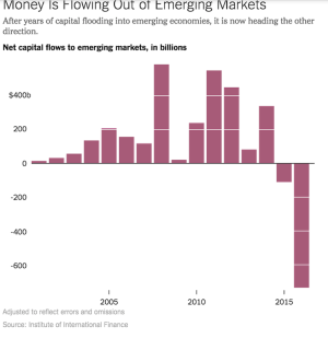 money flow is reversing, coming out of emerging economies.