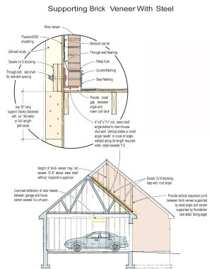 Supporting brick veneer on steel angles bolted to the framing — rather than providing masonry bearing all the way to the foundation — is approved by code, but it's important to get the details right to avoid unsightly cracks and other more serious structural problems.