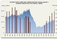 More Builders Report Labor/Sub Shortages