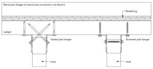 Joist hangers with toenailing (left) are commonly used in deck construction, but joist hangers with a perpendicular fastener pattern that have been screwed to the framing (right) produce a stronger joist-to-ledger connection.