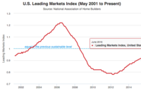 U.S. Housing Markets Get More Normal in 2Q