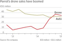 Low-Cost Drone Maker Takes On Rivals