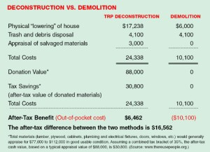The example above is a composite based on actual jobs and used here to make an economic comparison between deconstruction and demolition. This composite is a single story, 2,200-square-foot house plus garage, with 3 bedrooms, 2 baths, raised foundation, composite shingles, single-pane windows, carpeting, hardwood floors, and a 12-by-40-foot wood deck.  The costs do not include removal of concrete slabs, sidewalks, foundations, or asphalt, but do include the site being left in a rake-clean condition.  In the machine demolition scenario, the owner pays $10,100, but in the TRP deconstruction scenario, the homeowner receives $6,462 in after-tax benefits. In other words, the owner would be financially better off to the tune of $16,562 ($6,462 received in tax benefits versus paying $10,100 in demolition costs).