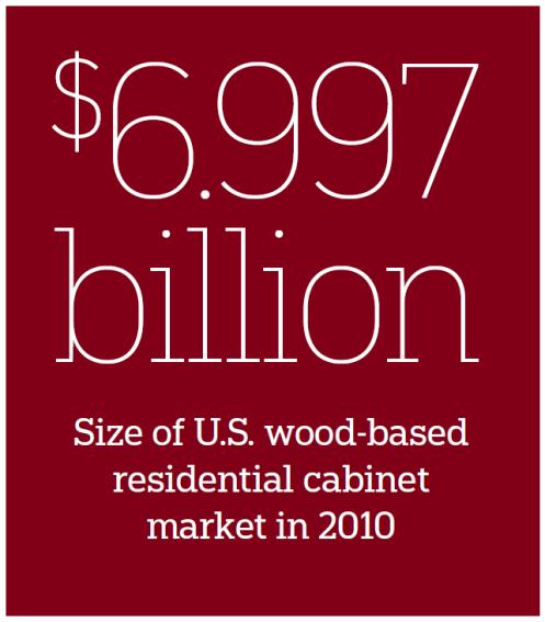 Industry Snapshot: U.S. Cabinet Market