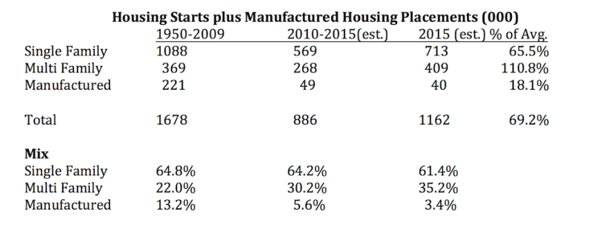 Total housing starts, plus manufactured housing placements.